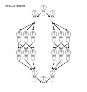 RODINA 6 PROFIL-01